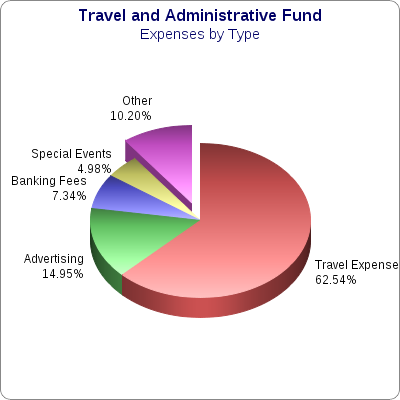 Administrative Expenses by Type