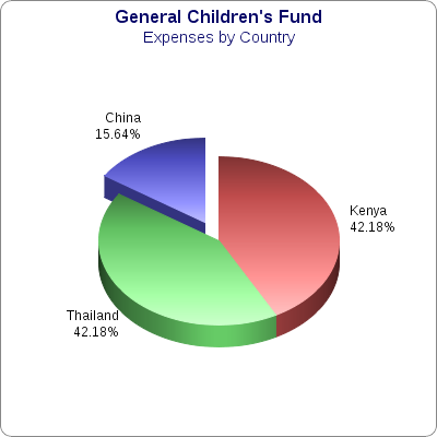 Children's Expenses by Country